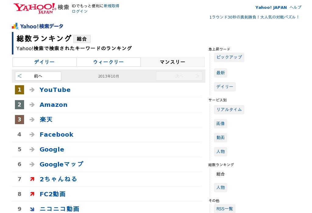 ヤフー検索総数ランキング年間総合(2013年)